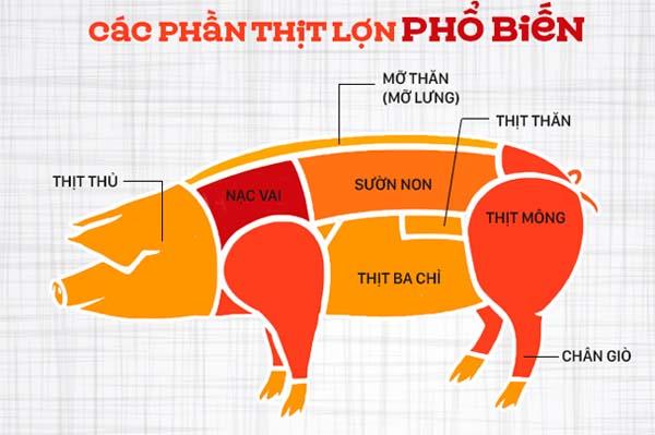 các phần thịt lợn